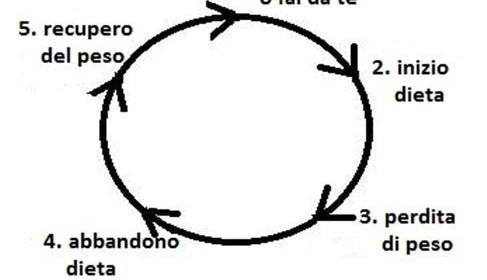 Il circolo vizioso dell'obesità